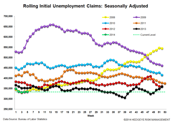 INITIAL CLAIMS: SLOWING MODESTLY, BUT STILL IMPROVING - JS 3