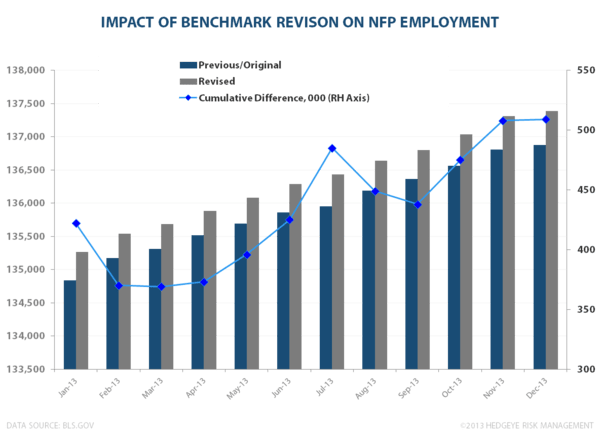 A TALE OF TWO SURVEYS: JANUARY EMPLOYMENT  - CES Revision