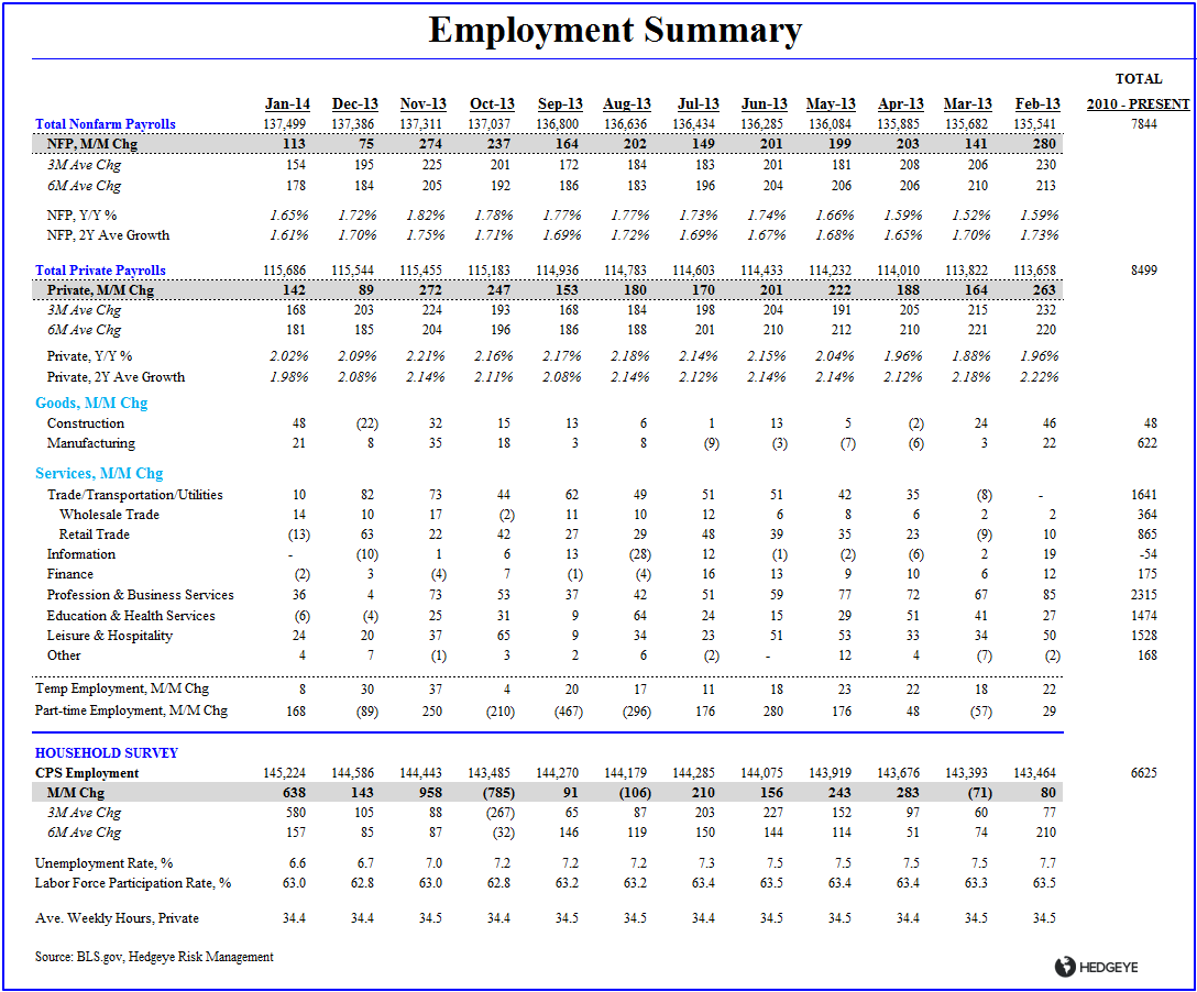 A TALE OF TWO SURVEYS: JANUARY EMPLOYMENT  - Employment Summary Table Jan