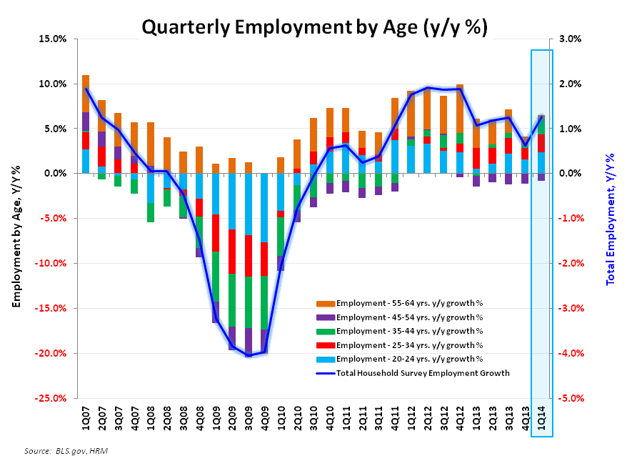 A TALE OF TWO SURVEYS: JANUARY EMPLOYMENT  - Employment by Age