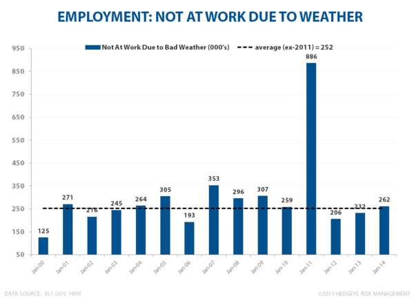 A TALE OF TWO SURVEYS: JANUARY EMPLOYMENT  - Weather Emp Jan
