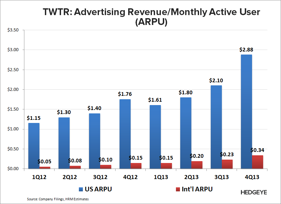 TWTR: Staying Short, But... - TWTR   ARPU 4Q13