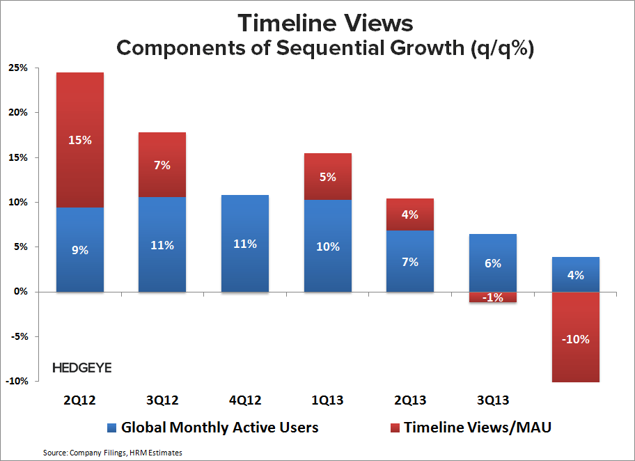 TWTR: Staying Short, But... - TWTR    Timeline Views 4Q13