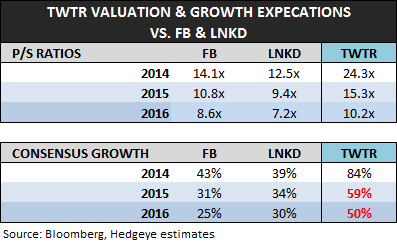 TWTR: Staying Short, But... - TWTR   valuation 2 7 13