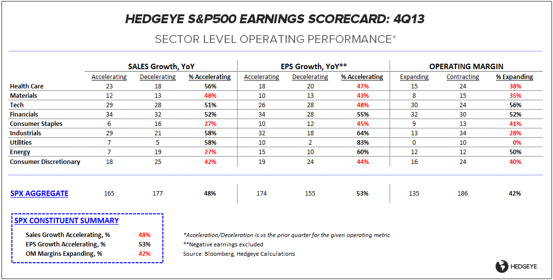 MISSING'S MATTERED: 4Q13 EARNINGS SCORECARD - ES OP Table 020714