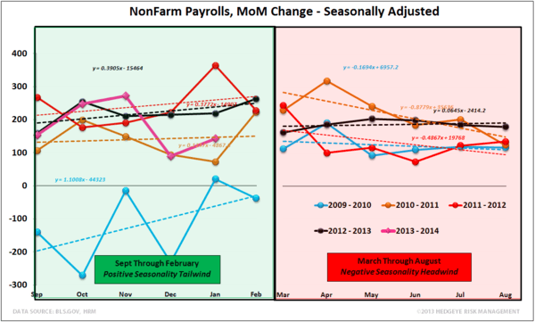 A TALE OF TWO SURVEYS: SEQUENTIAL SOFTNESS & JANUARY EMPLOYMENT  - NFP Seasonality 2