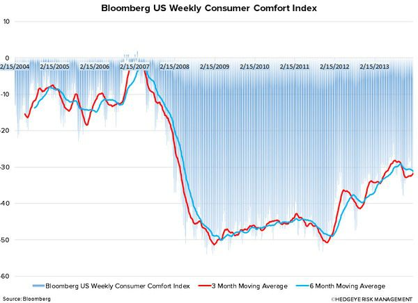 Just Charts: The Stinky Start Remains - consumer comfort