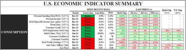 Just Charts: The Stinky Start Remains - economic indicator