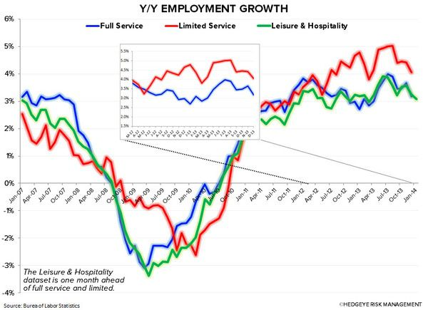 EMPLOYMENT DATA: BEARISH FOR RESTAURANTS - 2
