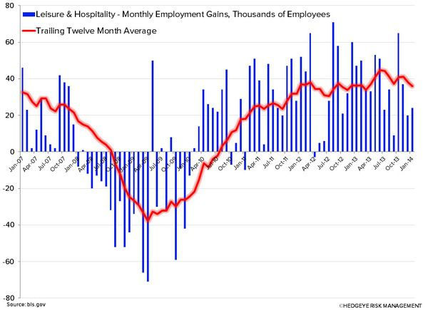 EMPLOYMENT DATA: BEARISH FOR RESTAURANTS - 3