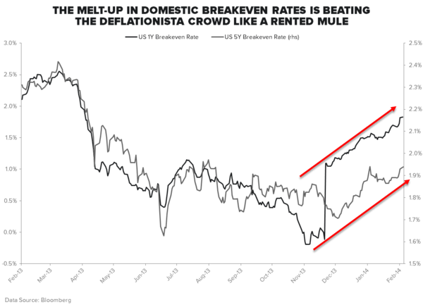 WHY IS GOLD (AND GOLD MINERS) RIPPING? - Breakevens