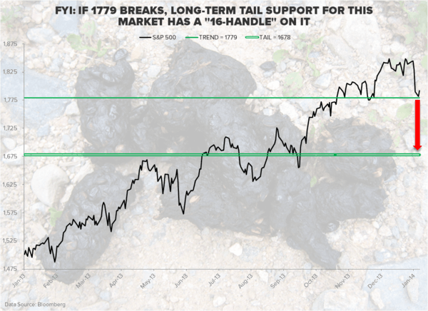 Bear Droppings - Chart of the Day
