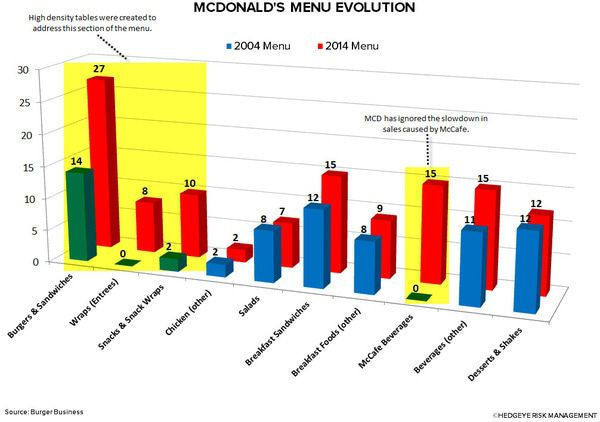 $MCD: MCDONALD'S MANAGEMENT IN DENIAL, ackman to the rescue? - pen