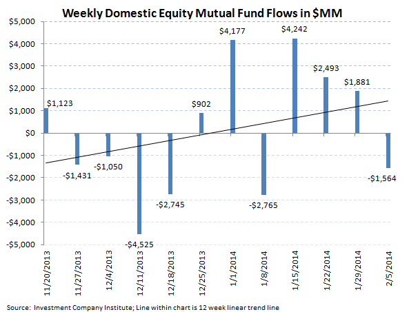 ICI Fund Flow Survey - Record Divergence in ETFs...Mutual Funds Carry On - ICI chart 2