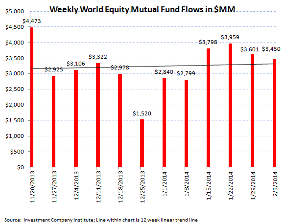 ICI Fund Flow Survey - Record Divergence in ETFs...Mutual Funds Carry On - ICI chart 3