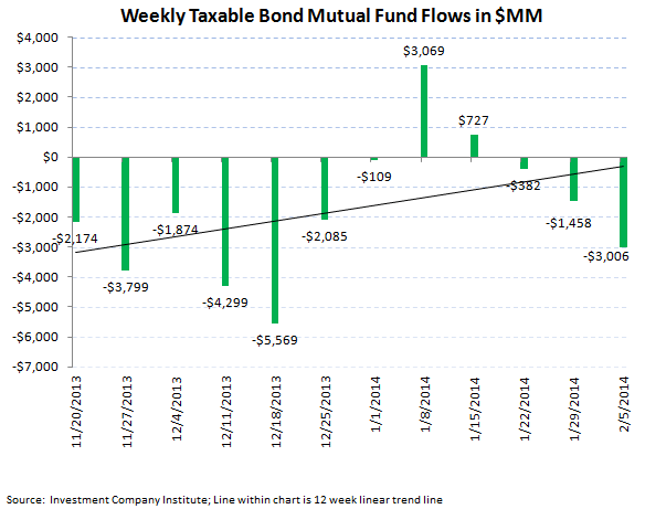 ICI Fund Flow Survey - Record Divergence in ETFs...Mutual Funds Carry On - ICI chart 4