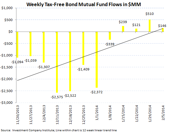 ICI Fund Flow Survey - Record Divergence in ETFs...Mutual Funds Carry On - ICI chart 5