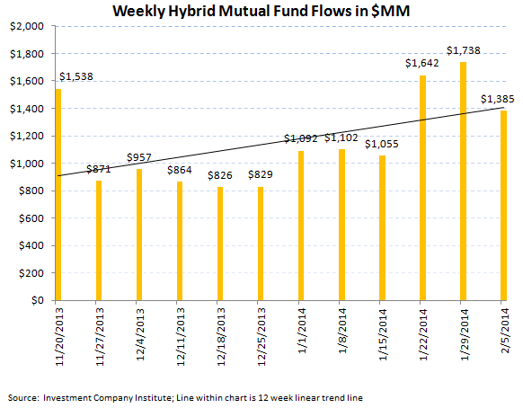 ICI Fund Flow Survey - Record Divergence in ETFs...Mutual Funds Carry On - ICI chart 6