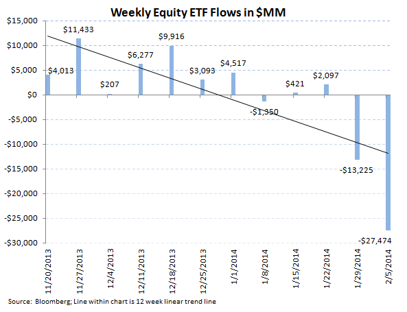 ICI Fund Flow Survey - Record Divergence in ETFs...Mutual Funds Carry On - ICI chart 7