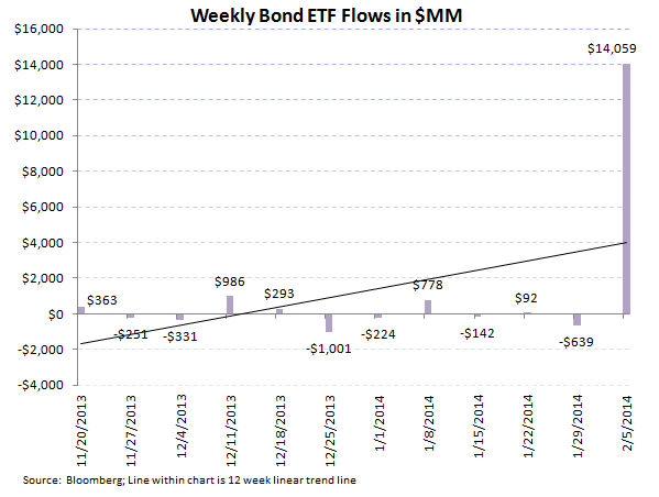ICI Fund Flow Survey - Record Divergence in ETFs...Mutual Funds Carry On - ICI chart 8