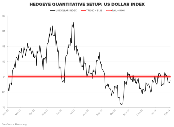 $USD: Lower Deficit A Positive, But Not Really... - DXY
