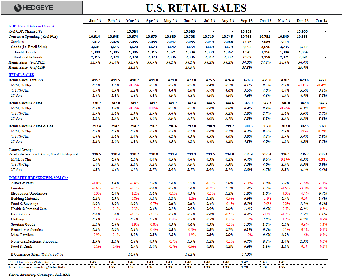 PANGLOSSIAN PIQUE:  JANUARY RETAIL SALES - Retail Sales Table Jan