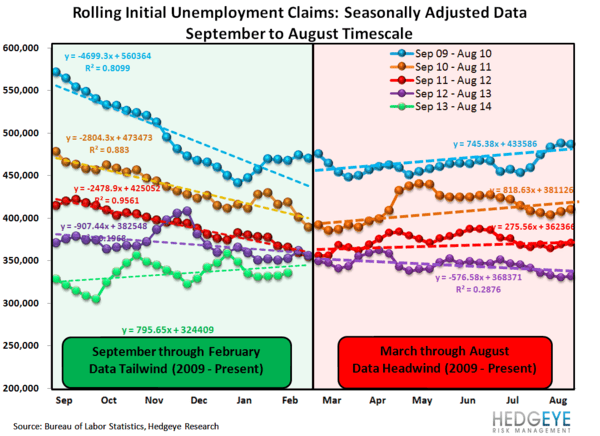 INITIAL CLAIMS: LABOR MARKET MOMENTUM COMING UNDER SOME PRESSURE - 1