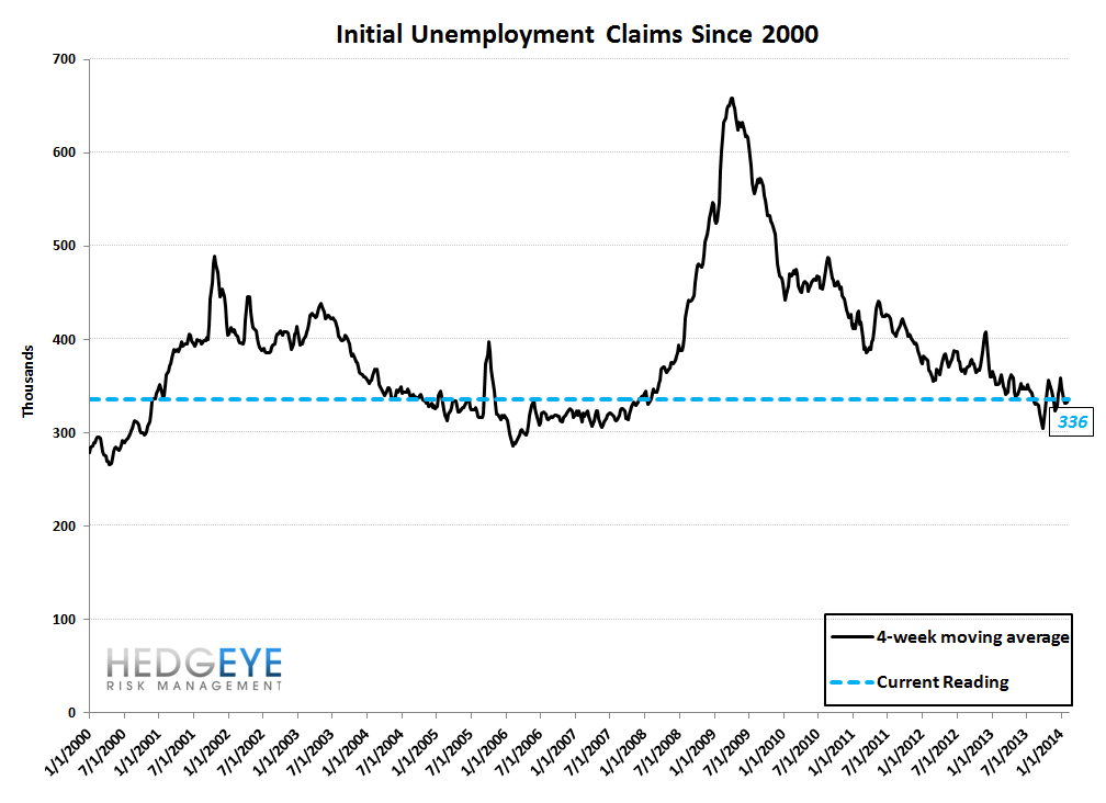 INITIAL CLAIMS: LABOR MARKET MOMENTUM COMING UNDER SOME PRESSURE - 10
