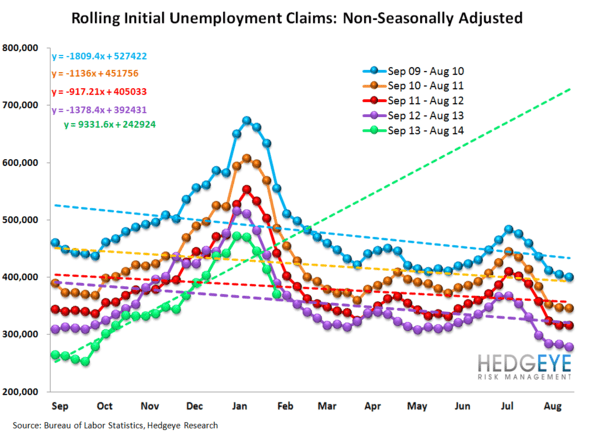 INITIAL CLAIMS: LABOR MARKET MOMENTUM COMING UNDER SOME PRESSURE - 12