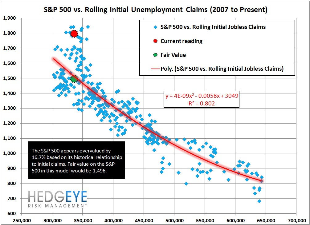 INITIAL CLAIMS: LABOR MARKET MOMENTUM COMING UNDER SOME PRESSURE - 13