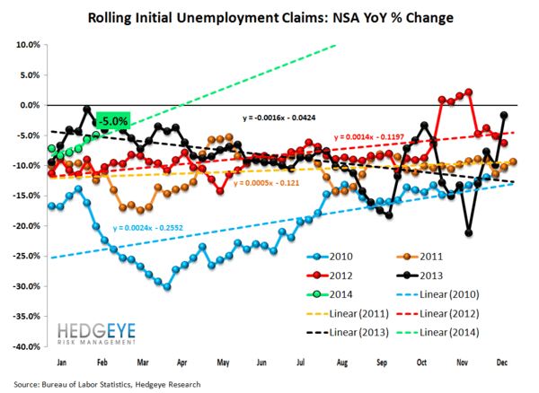 INITIAL CLAIMS: LABOR MARKET MOMENTUM COMING UNDER SOME PRESSURE - 2