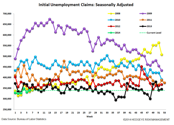 INITIAL CLAIMS: LABOR MARKET MOMENTUM COMING UNDER SOME PRESSURE - 4
