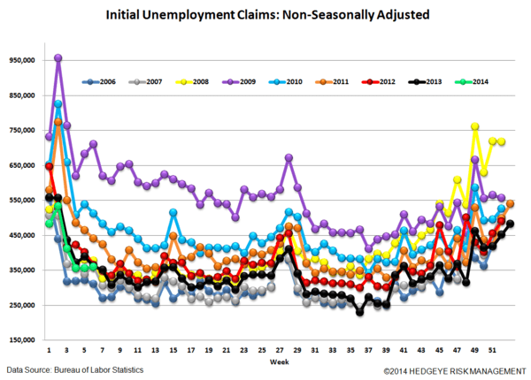 INITIAL CLAIMS: LABOR MARKET MOMENTUM COMING UNDER SOME PRESSURE - 5