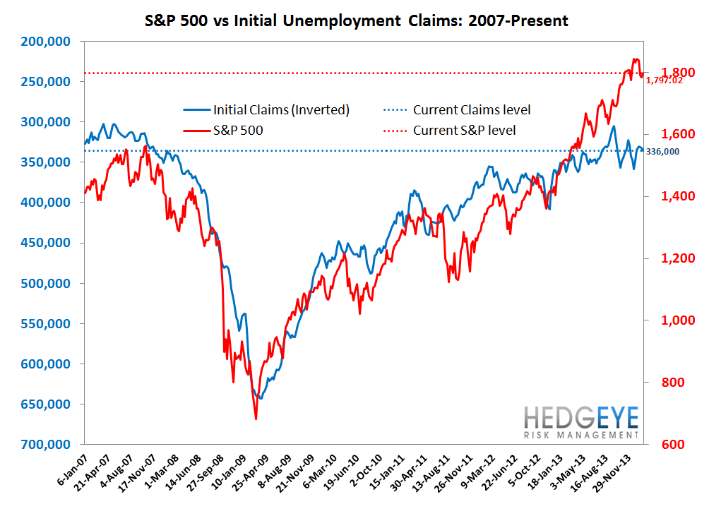 INITIAL CLAIMS: LABOR MARKET MOMENTUM COMING UNDER SOME PRESSURE - 7