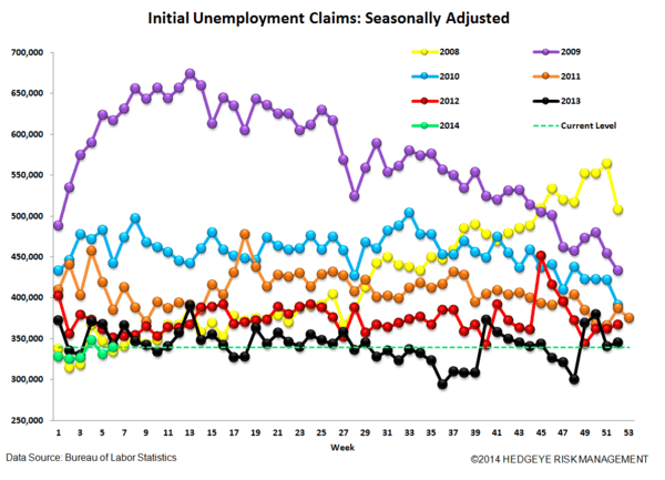 INITIAL CLAIMS: LABOR MARKET MOMENTUM COMING UNDER SOME PRESSURE - JS 4