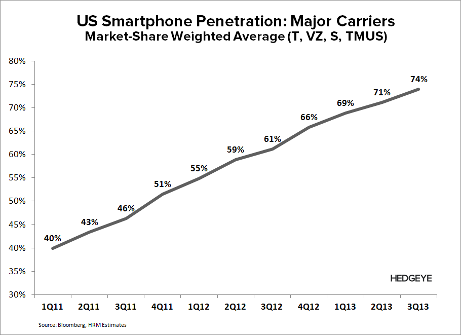 WTW: Staying Short - Smartphone penetration 3Q13