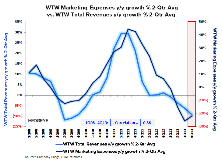 WTW: Staying Short - WTW   Revenues vs. Marketing 4Q13