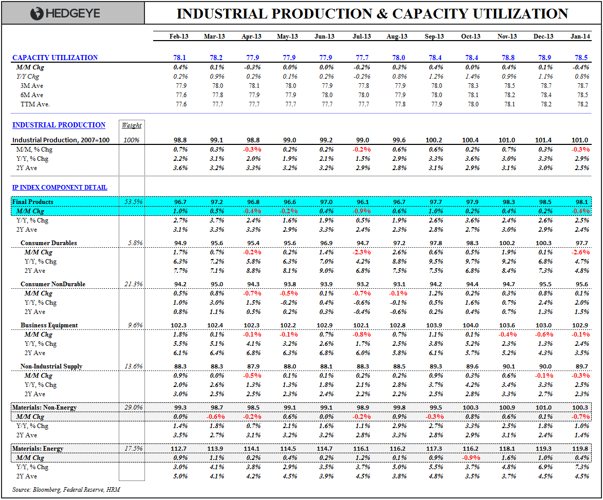 PAR FOR THE 2014 COURSE: January Industrial Production - IC CU Table