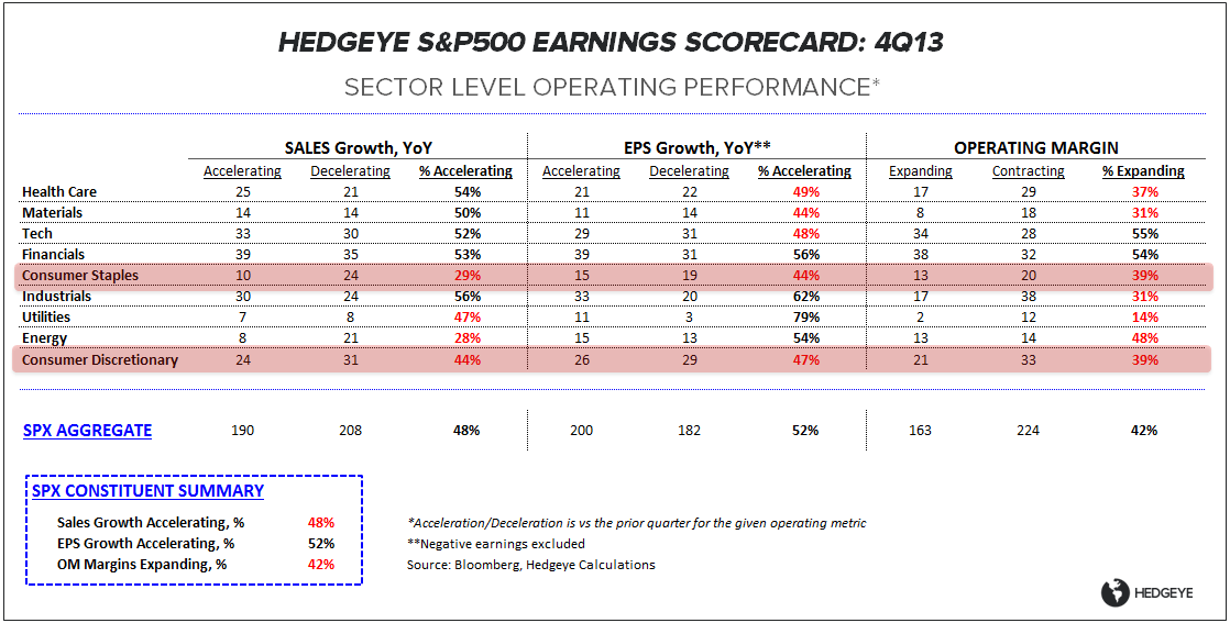 THE 2/5's (UN)COMPROMISE? - 4Q13 Earnings Scorecard - ES OP Table021414