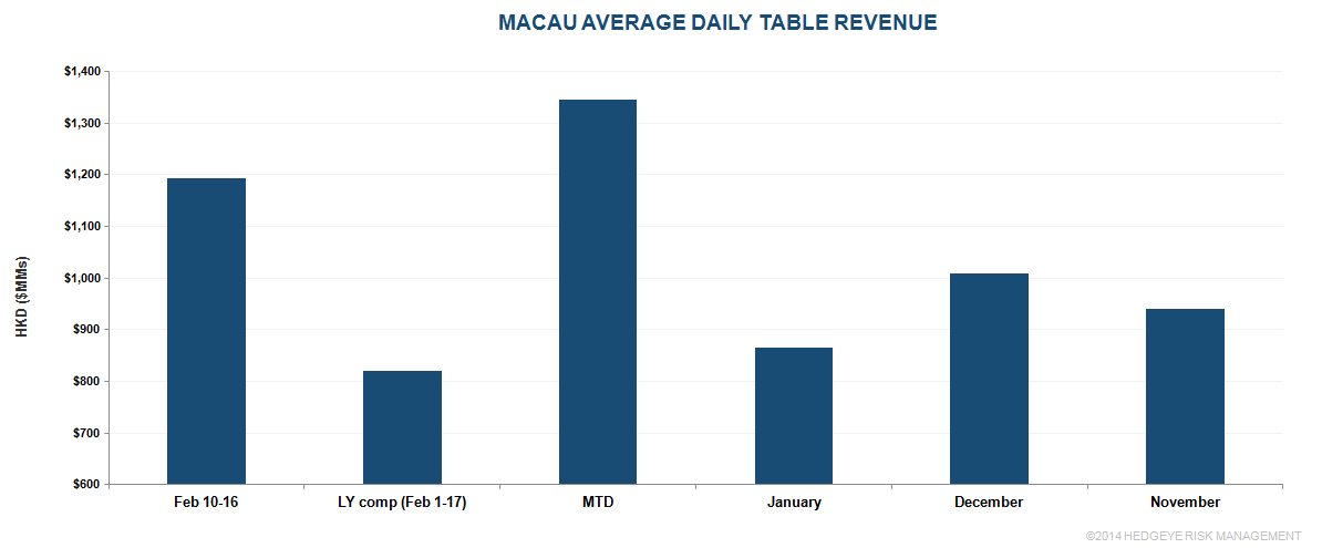 MACAU: ANOTHER STRONG CNY WEEK - M1