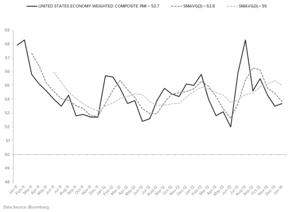 DO YOUR COUNTRY ALLOCATIONS ACCOUNT FOR #GROWTHDIVERGENCES? - Composite PMI