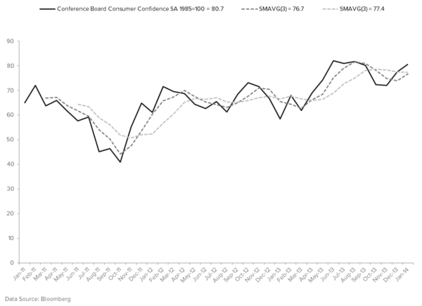 DO YOUR COUNTRY ALLOCATIONS ACCOUNT FOR #GROWTHDIVERGENCES? - Consumer Confidence