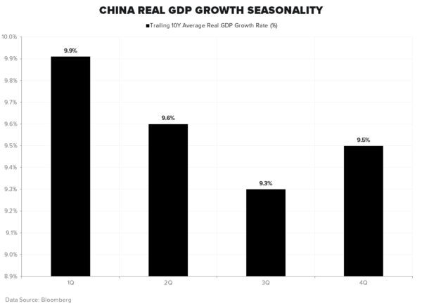 IS CHINA ABOUT TO GET LOOSE? - China GDP Seasonality