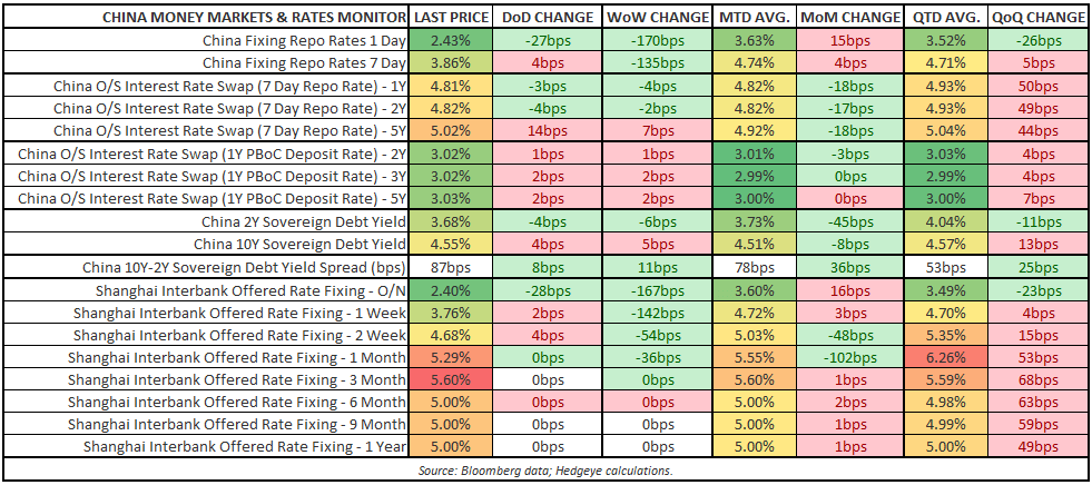 IS CHINA ABOUT TO GET LOOSE? - China Money Market   Rates Monitor