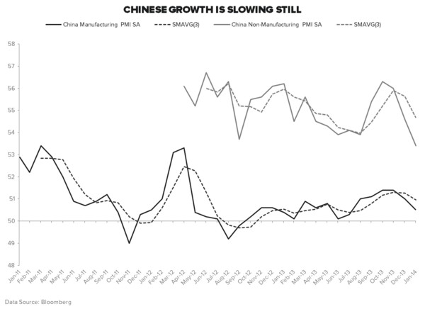 IS CHINA ABOUT TO GET LOOSE? - China PMI Chart