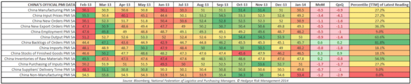 IS CHINA ABOUT TO GET LOOSE? - China PMI Table