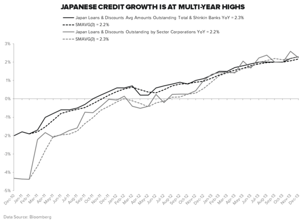 MORE CONSOLIDATION ON THE WAY FOR THE ABENOMICS TRADE? - Credit Growth
