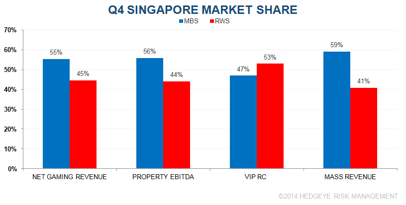 SINGAPORE Q4 WAS ONE TO FORGET - 1