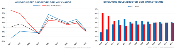 SINGAPORE Q4 WAS ONE TO FORGET - 33