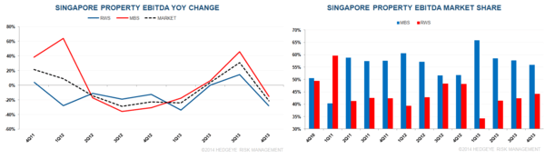 SINGAPORE Q4 WAS ONE TO FORGET - 4